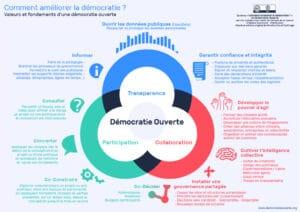 Schéma Démocratie Ouverte_Civic tech